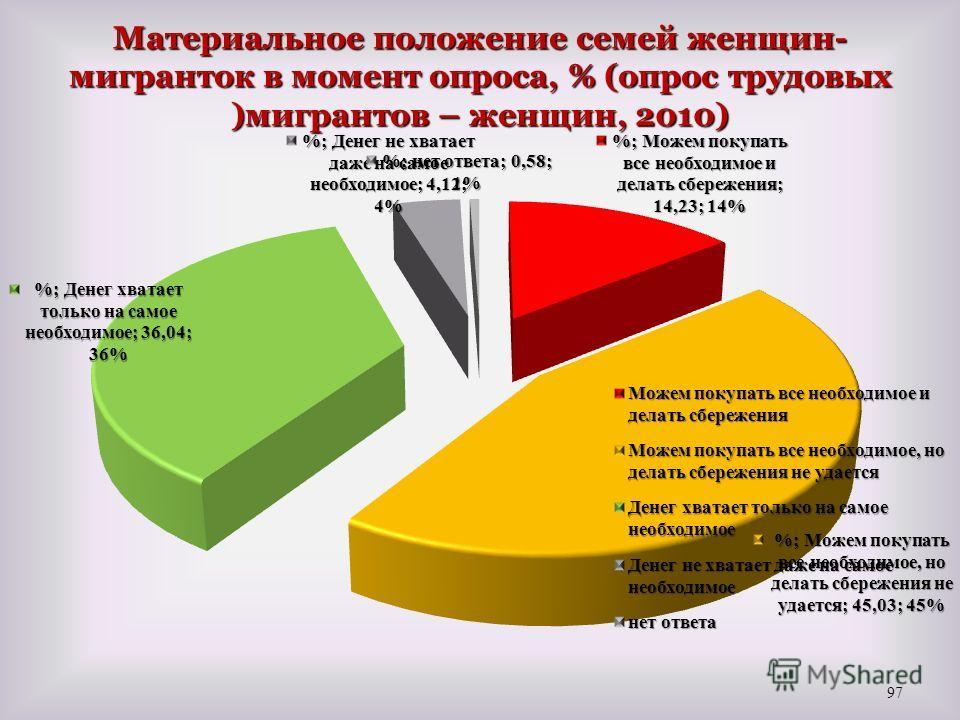 Материальное положение семей женщин- мигранток в момент опроса, % (опрос трудовых )мигрантов – женщин, 2010) 97