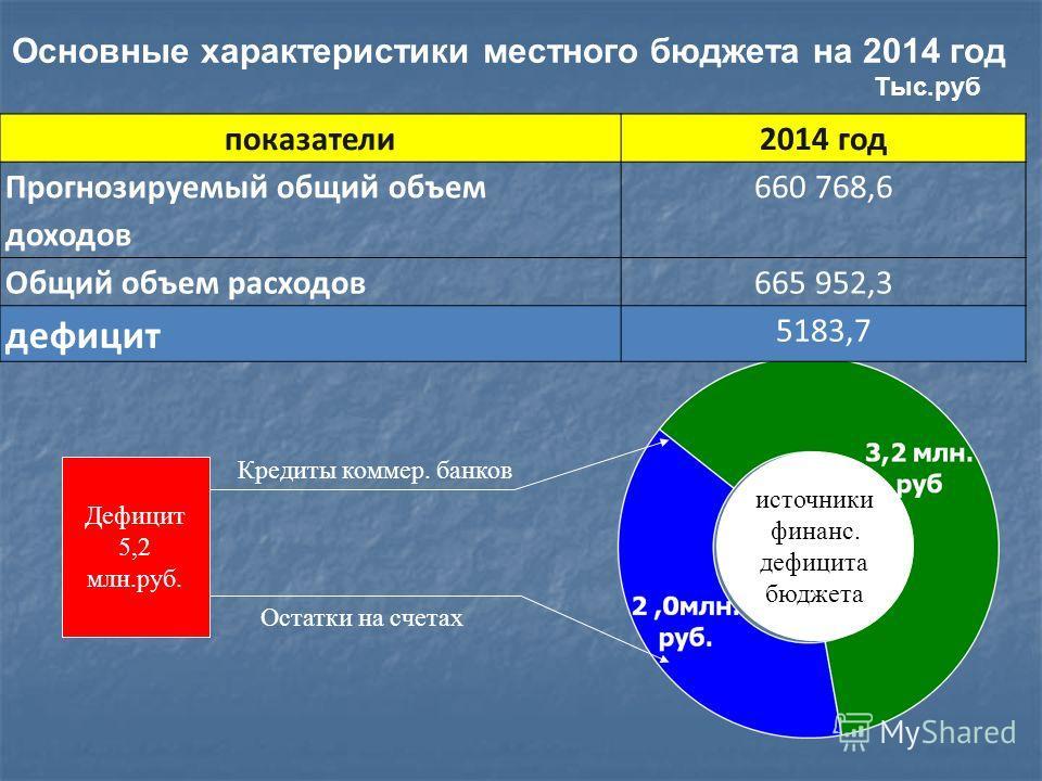 Основные характеристики местного бюджета на 2014 год Тыс.руб источники финанс. дефицита бюджета Дефицит 5,2 млн.руб. Кредиты коммер. банков Остатки на счетах показатели2014 год Прогнозируемый общий объем доходов 660 768,6 Общий объем расходов665 952,