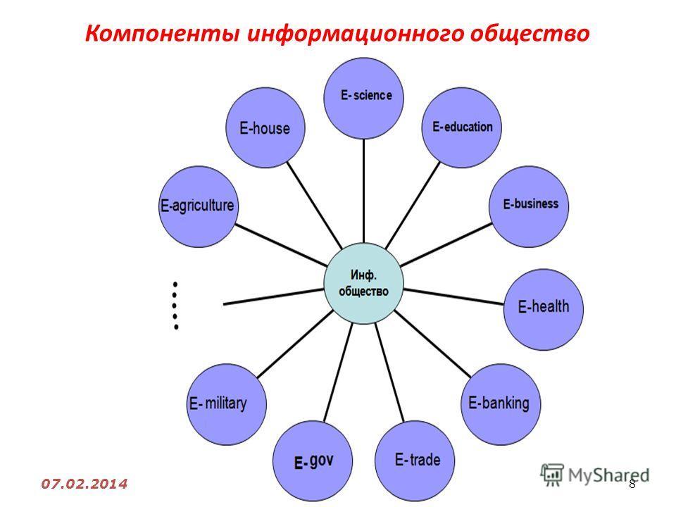8 07.02.2014 Компоненты информационного общество