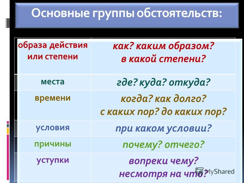 Основные группы обстоятельств: образа действия или степени как? каким образом? в какой степени? места где? куда? откуда? времени когда? как долго? с каких пор? до каких пор? условия при каком условии? причины почему? отчего? уступки вопреки чему? нес