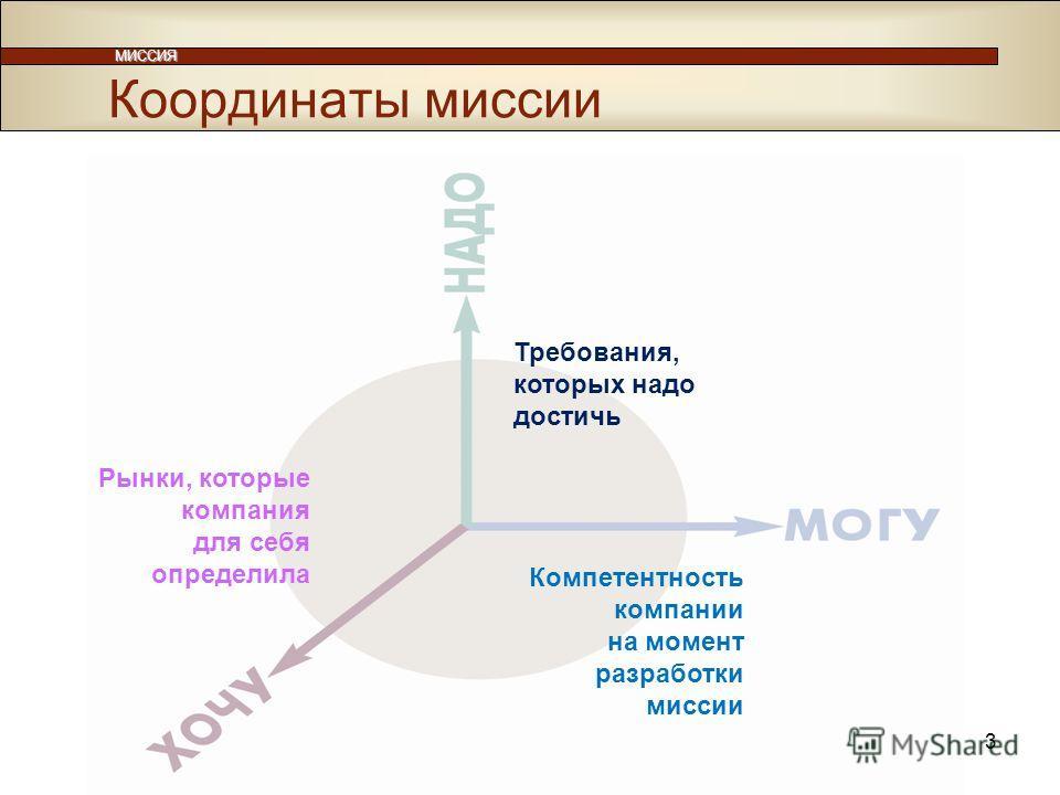 3 МИССИЯ Требования, которых надо достичь Компетентность компании на момент разработки миссии Рынки, которые компания для себя определила Координаты миссии