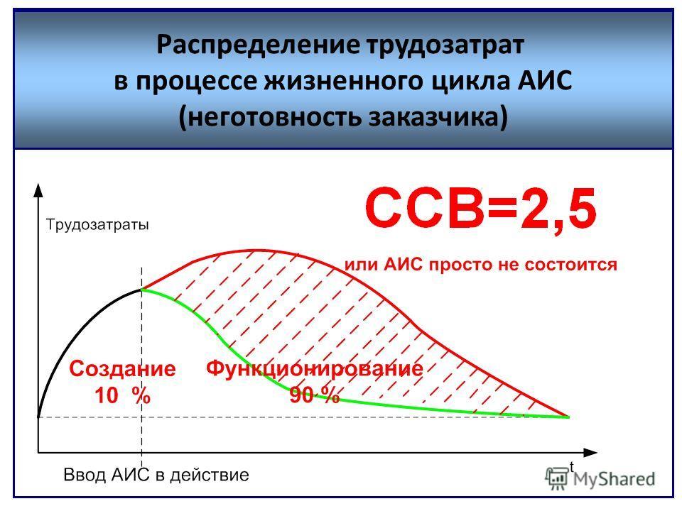 Распределение трудозатрат в процессе жизненного цикла АИС (неготовность заказчика)