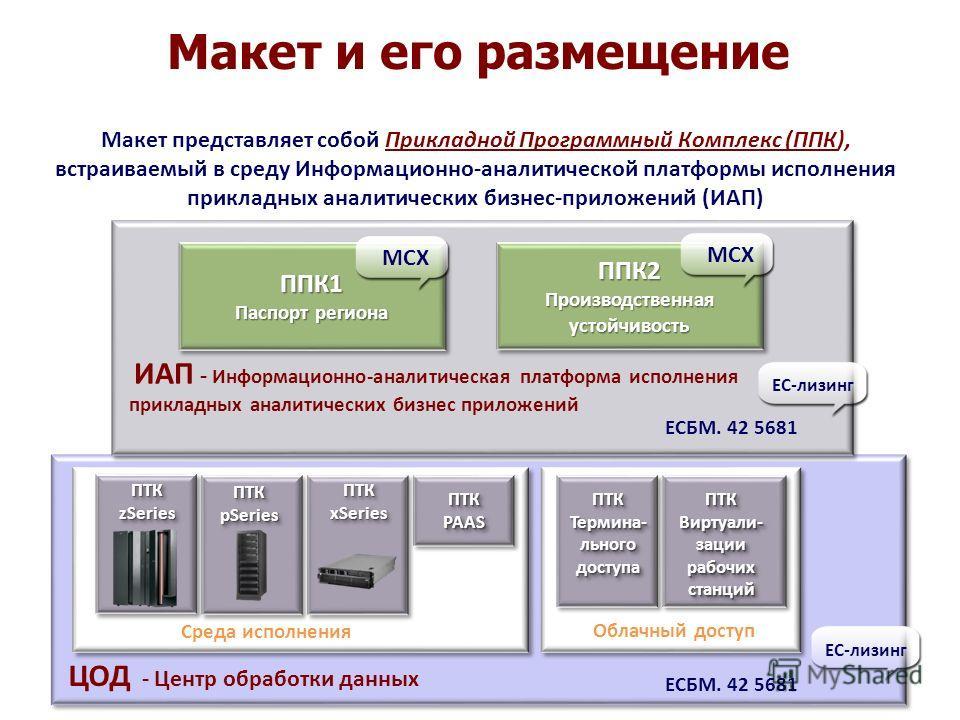Макет представляет собой Прикладной Программный Комплекс (ППК), встраиваемый в среду Информационно-аналитической платформы исполнения прикладных аналитических бизнес-приложений (ИАП) Макет и его размещение ПТК zSeries ПТК pSeries ПТК xSeries ПТК PAAS