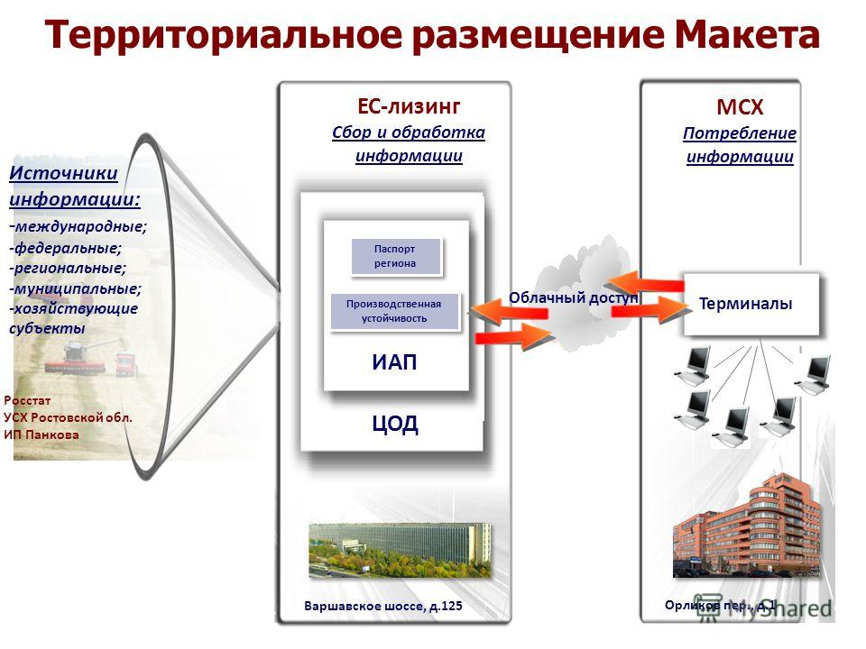 Территориальное размещение Макета МСХ Потребление информации ИАП ЦОД ЕС-лизинг Сбор и обработка информации Источники информации: - международные; -федеральные; -региональные; -муниципальные; -хозяйствующие субъекты Производственная устойчивость Паспо