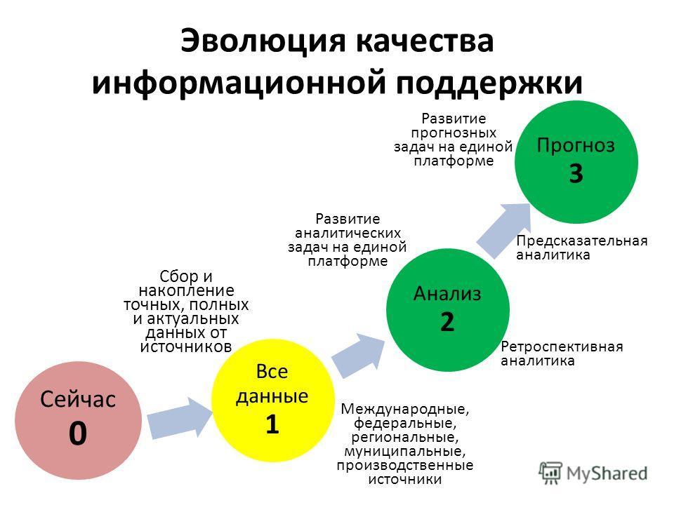 Эволюция качества информационной поддержки Прогноз 3 Анализ 2 Все данные 1 Сейчас 0 Сбор и накопление точных, полных и актуальных данных от источников Международные, федеральные, региональные, муниципальные, производственные источники Развитие аналит