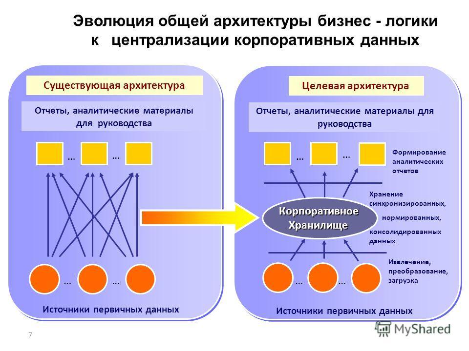 7 Эволюция общей архитектуры бизнес - логики к централизации корпоративных данных Существующая архитектура Целевая архитектура Отчеты, аналитические материалы для руководства … … …… … … …… КорпоративноеХранилище Источники первичных данных Формировани
