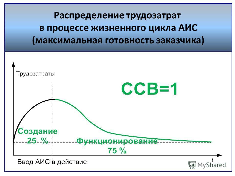 Распределение трудозатрат в процессе жизненного цикла АИС (максимальная готовность заказчика)