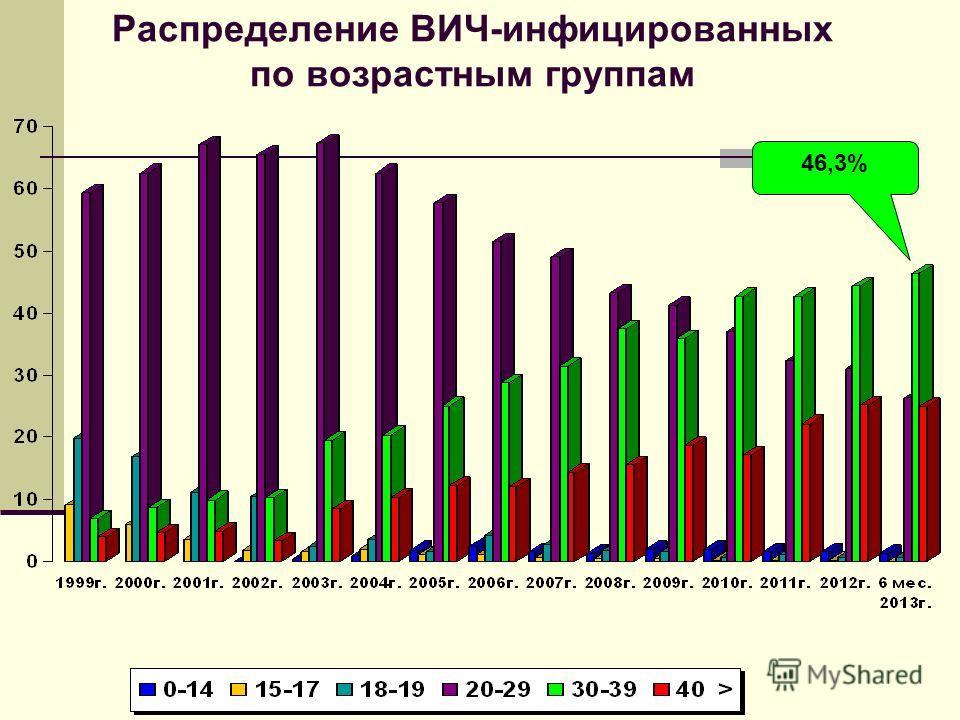 Распределение ВИЧ-инфицированных по возрастным группам 46,3%