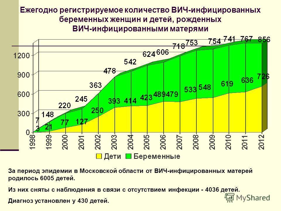 Ежегодно регистрируемое количество ВИЧ-инфицированных беременных женщин и детей, рожденных ВИЧ-инфицированными матерями За период эпидемии в Московской области от ВИЧ-инфицированных матерей родилось 6005 детей. Из них сняты с наблюдения в связи с отс