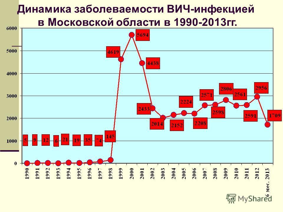Динамика заболеваемости ВИЧ-инфекцией в Московской области в 1990-2013гг.