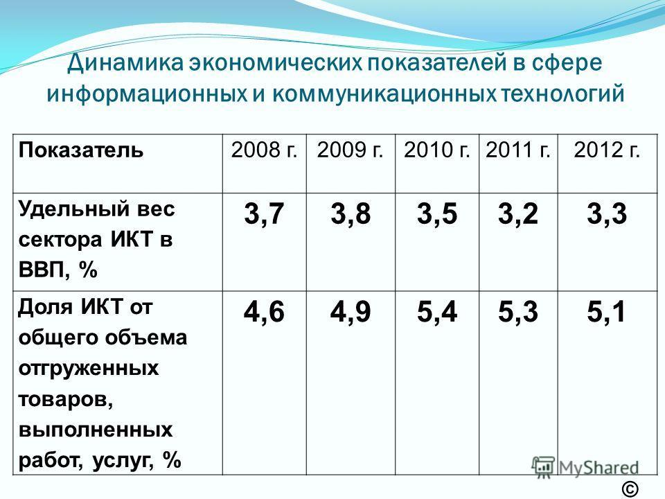 Показатель2008 г.2009 г.2010 г.2011 г.2012 г. Удельный вес сектора ИКТ в ВВП, % 3,73,83,53,23,3 Доля ИКТ от общего объема отгруженных товаров, выполненных работ, услуг, % 4,64,95,45,35,1 Динамика экономических показателей в сфере информационных и ком