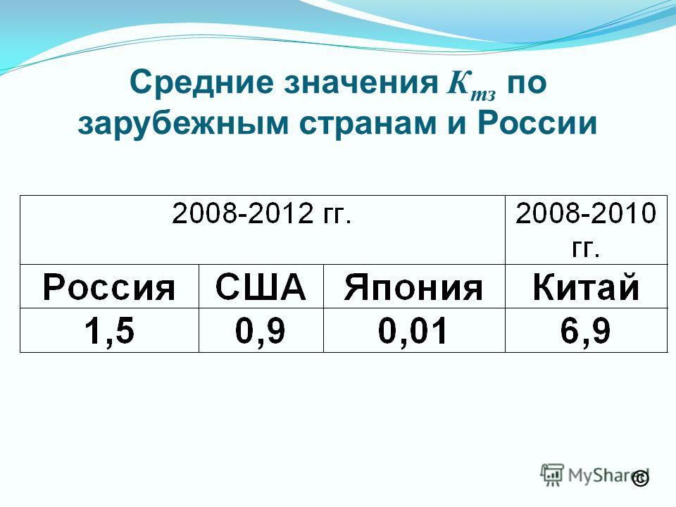 Средние значения К тз по зарубежным странам и России ©
