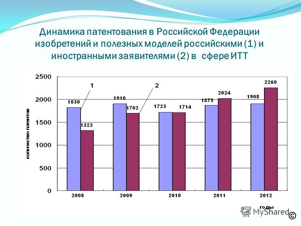 Динамика патентования в Российской Федерации изобретений и полезных моделей российскими (1) и иностранными заявителями (2) в сфере ИТТ ©