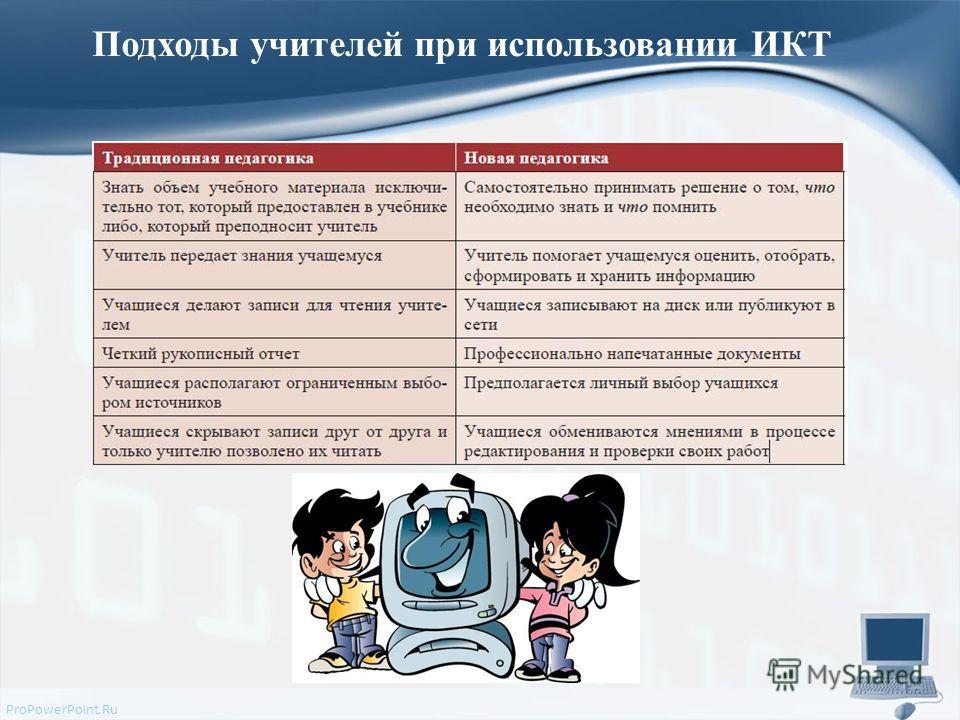 ProPowerPoint.Ru Подходы учителей при использовании ИКТ