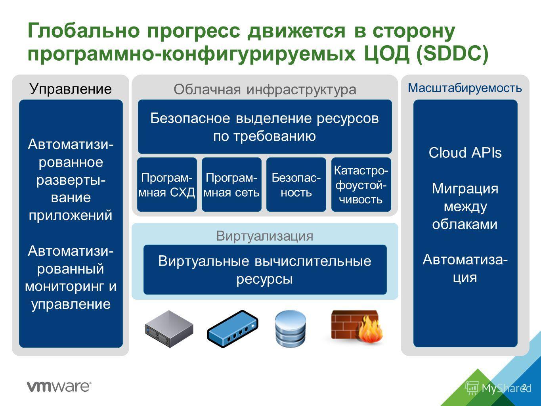 Управление Облачная инфраструктура Виртуализация Глобально прогресс движется в сторону программно-конфигурируемых ЦОД (SDDC) Виртуальные вычислительные ресурсы Автоматизи - рованное разверты- вание приложений Автоматизи- рованный мониторинг и управле