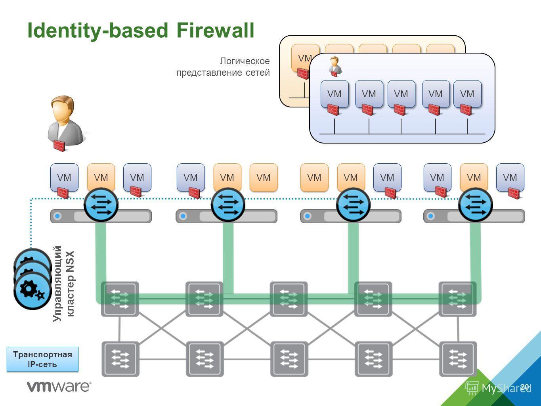 VM Identity-based Firewall VM Управляющий кластер NSX Транспортная IP-сеть VM Логическое представление сетей 20
