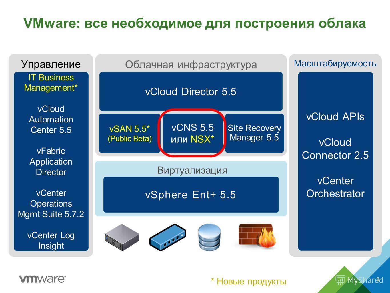 Управление Облачная инфраструктура Виртуализация VMware: все необходимое для построения облака vSphere Ent+ 5.5 IT Business Management* vCloud Automation Center 5.5 vFabric Application Director vCenter Operations Mgmt Suite 5. 7.2 vCenter Log Insight