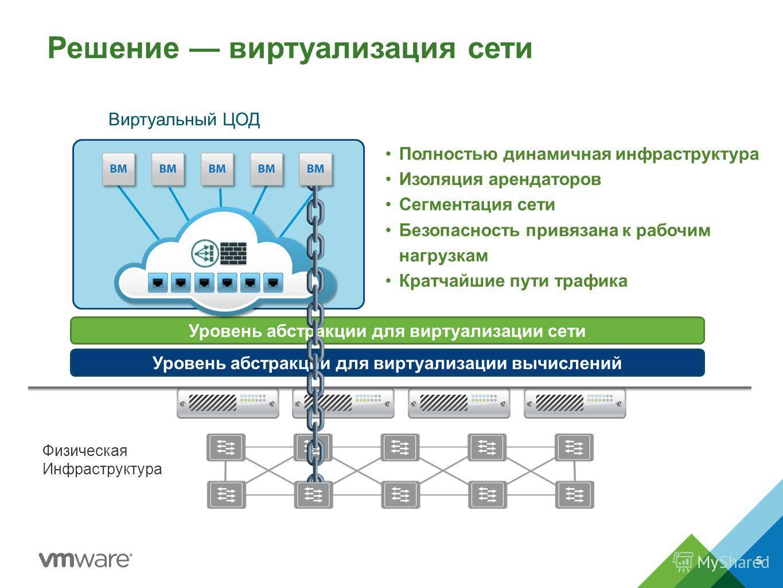 Решение виртуализация сети Физическая Инфраструктура Уровень абстракции для виртуализации вычислений Уровень абстракции для виртуализации сети Виртуальный ЦОД Полностью динамичная инфраструктура Изоляция арендаторов Сегментация сети Безопасность прив