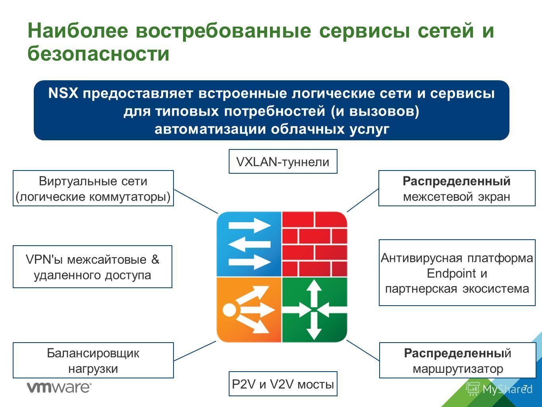 Наиболее востребованные сервисы сетей и безопасности NSX предоставляет встроенные логические сети и сервисы для типовых потребностей (и вызовов) автоматизации облачных услуг Распределенный межсетевой экран Виртуальные сети (логические коммутаторы) Ба