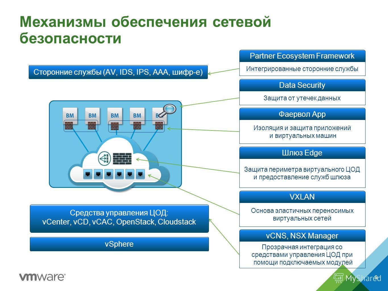 Механизмы обеспечения сетевой безопасности Cредства управления ЦОД: vCenter, vCD, vCAC, OpenStack, Cloudstack Сторонние службы (AV, IDS, IPS, AAA, шифр-е) vSphere Интегрированные сторонние службы Partner Ecosystem Framework Изоляция и защита приложен