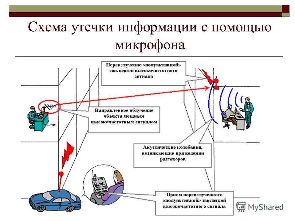 33 Схема утечки информации с помощью микрофона