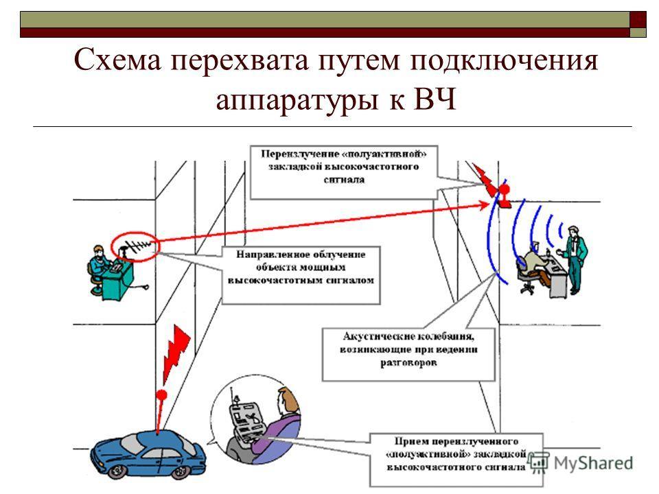 43 Схема перехвата путем подключения аппаратуры к ВЧ