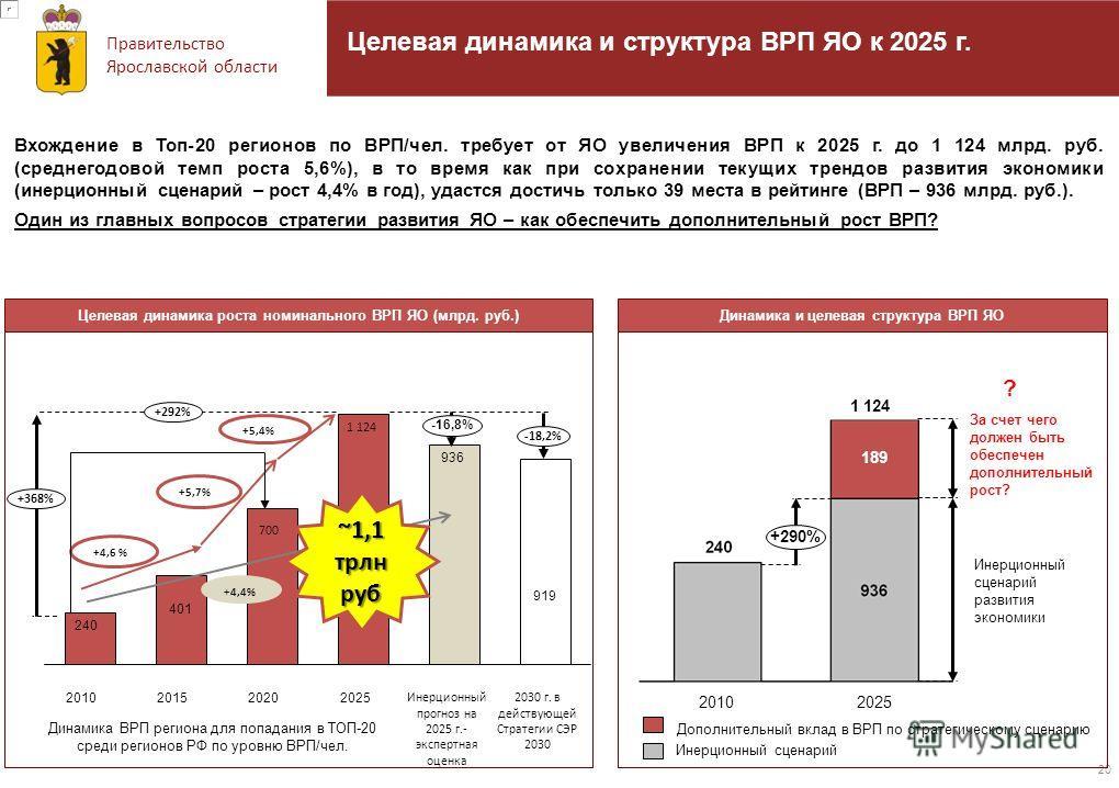 Правительство Ярославской области 20 Вхождение в Топ-20 регионов по ВРП/чел. требует от ЯО увеличения ВРП к 2025 г. до 1 124 млрд. руб. (среднегодовой темп роста 5,6%), в то время как при сохранении текущих трендов развития экономики (инерционный сце