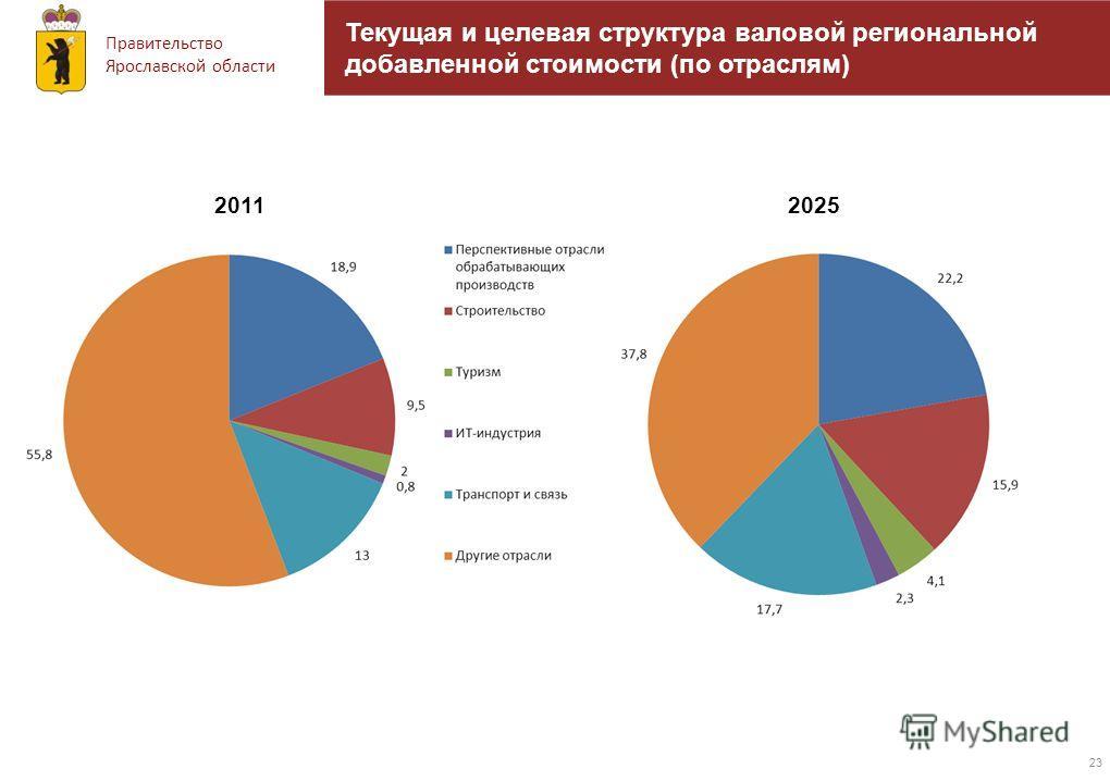 Правительство Ярославской области 23 Текущая и целевая структура валовой региональной добавленной стоимости (по отраслям) 20112025