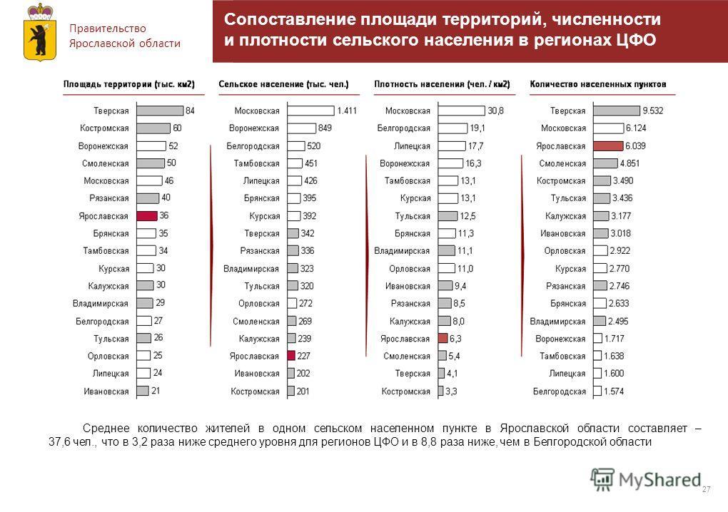 Правительство Ярославской области Сопоставление площади территорий, численности и плотности сельского населения в регионах ЦФО 27 Среднее количество жителей в одном сельском населенном пункте в Ярославской области составляет – 37,6 чел., что в 3,2 ра
