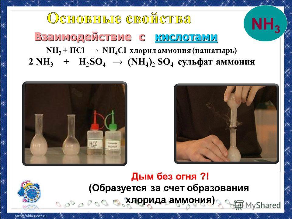NH 3 + HCl NH 4 Cl хлорид аммония (нашатырь) 2 NH 3 + H 2 SO 4 (NH 4 ) 2 SO 4 сульфат аммония Взаимодействие с кислотами Взаимодействие с кислотамикислотами NH 3 Дым без огня ?! (Образуется за счет образования хлорида аммония)