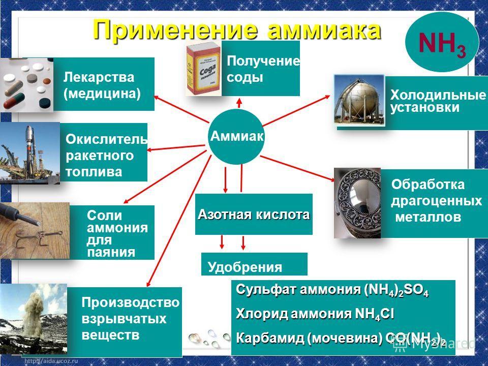 Азотная кислота Сульфат аммония (NH 4 ) 2 SO 4 Хлорид аммония NH 4 Cl Карбамид (мочевина) CO(NH 2 ) 2 Аммиак Удобрения Лекарства (медицина) Окислитель ракетного топлива Соли аммония для паяния Производство взрывчатых веществ Получение соды Холодильны