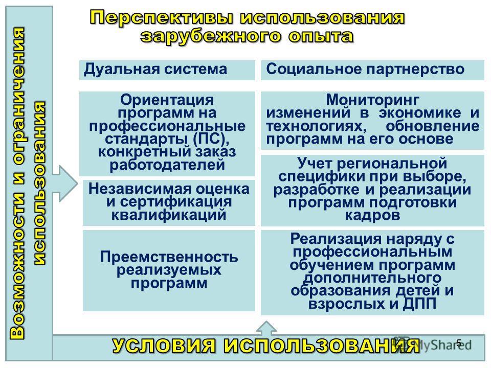 5 Дуальная системаСоциальное партнерство Ориентация программ на профессиональные стандарты (ПС), конкретный заказ работодателей Мониторинг изменений в экономике и технологиях, обновление программ на его основе Учет региональной специфики при выборе,
