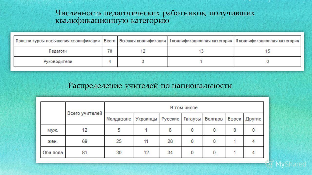 Распределение учителей по национальности Численность педагогических работников, получивших квалификационную категорию