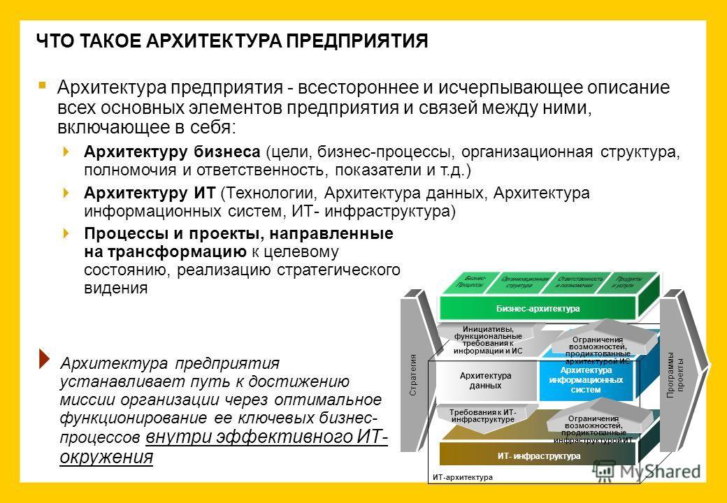 Архитектура предприятия - всестороннее и исчерпывающее описание всех основных элементов предприятия и связей между ними, включающее в себя: Архитектуру бизнеса (цели, бизнес-процессы, организационная структура, полномочия и ответственность, показател
