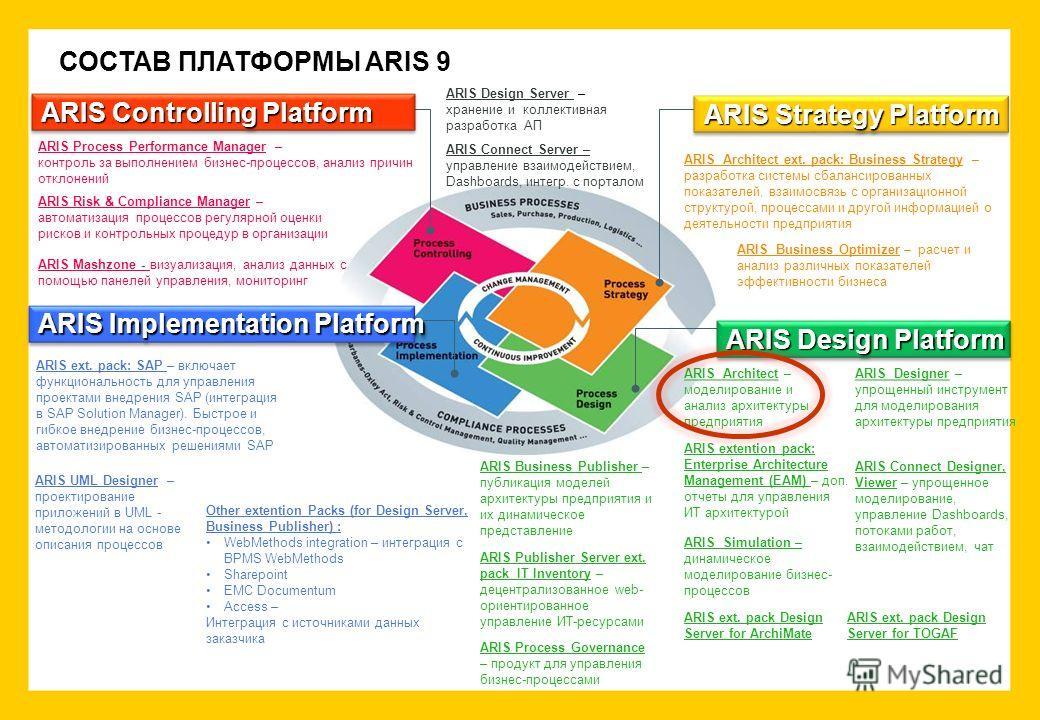 СОСТАВ ПЛАТФОРМЫ ARIS 9 ARIS Design Platform ARIS Strategy Platform ARIS Controlling Platform ARIS ext. pack: SAP – включает функциональность для управления проектами внедрения SAP (интеграция в SAP Solution Manager). Быстрое и гибкое внедрение бизне