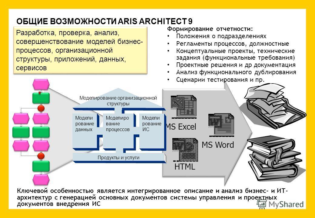 ОБЩИЕ ВОЗМОЖНОСТИ ARIS ARCHITECT 9 MS ExcelMS Word HTML Формирование отчетности: Положения о подразделениях Регламенты процессов, должностные Концептуальные проекты, технические задания (функциональные требования) Проектные решения и др документация
