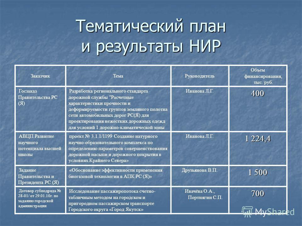 Тематический план и результаты НИР ЗаказчикТемаРуководитель Объем финансирования, тыс. руб. Госзаказ Правительства РС (Я) Разработка регионального стандарта дорожной службы