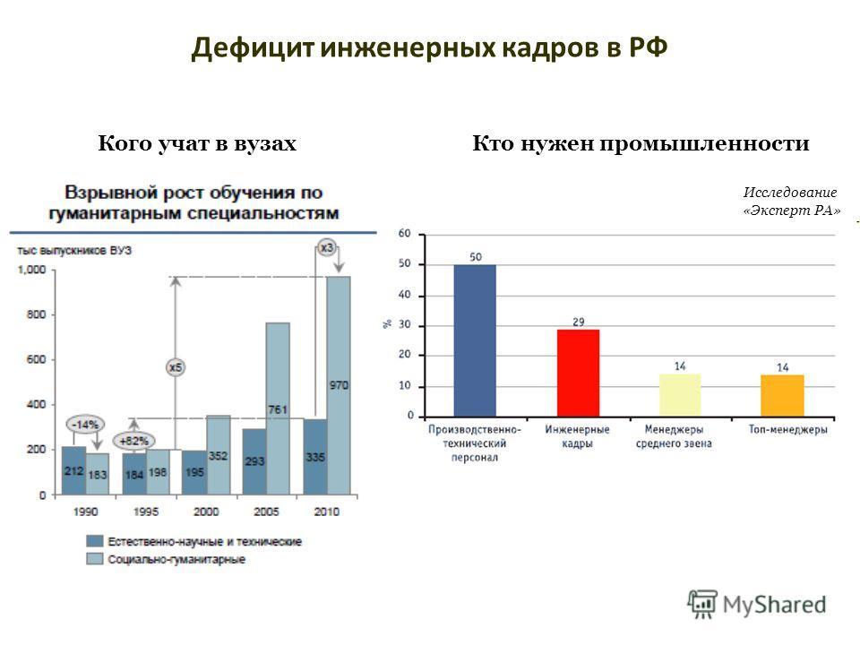 Дефицит инженерных кадров в РФ Кого учат в вузах Исследование «Эксперт РА» Кто нужен промышленности