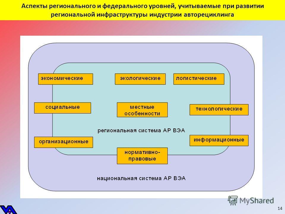 Аспекты регионального и федерального уровней, учитываемые при развитии региональной инфраструктуры индустрии авторециклинга 14