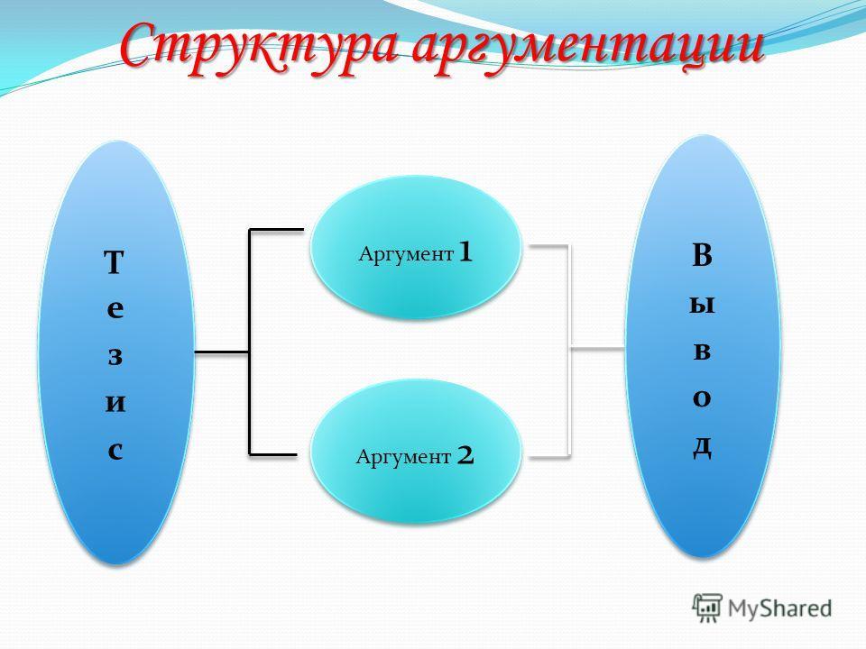 Структура аргументации Аргумент 1 Аргумент 2