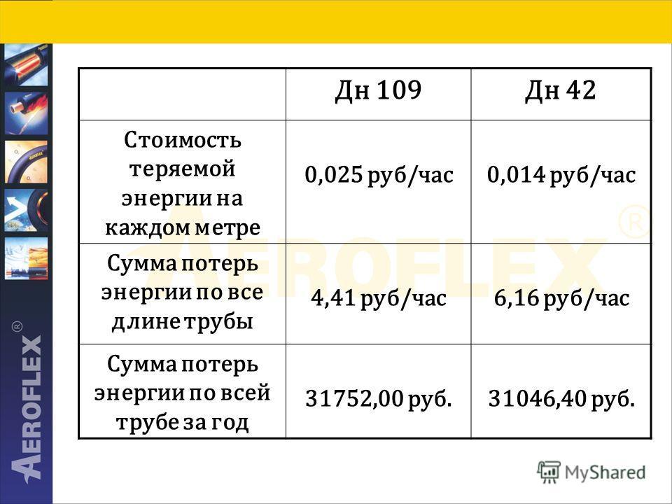 Дн 109Дн 42 Стоимость теряемой энергии на каждом метре 0,025 руб/час0,014 руб/час Сумма потерь энергии по все длине трубы 4,41 руб/час6,16 руб/час Сумма потерь энергии по всей трубе за год 31752,00 руб.31046,40 руб.