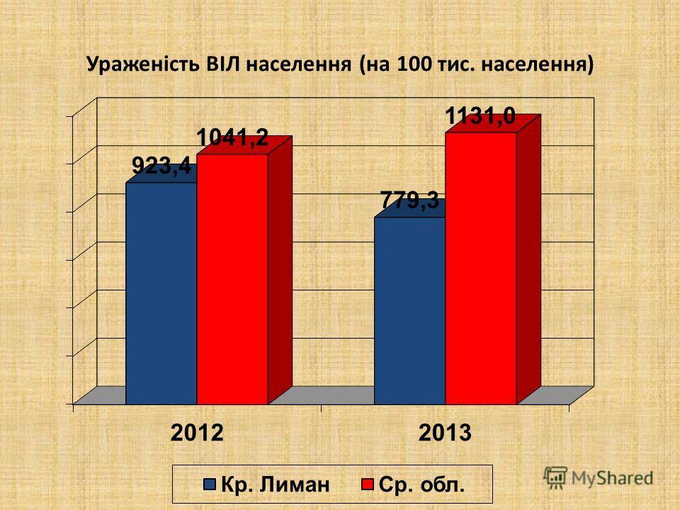 Ураженість ВІЛ населення (на 100 тис. населення)