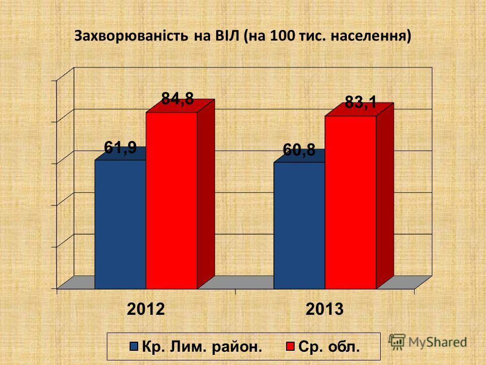 Захворюваність на ВІЛ (на 100 тис. населення)