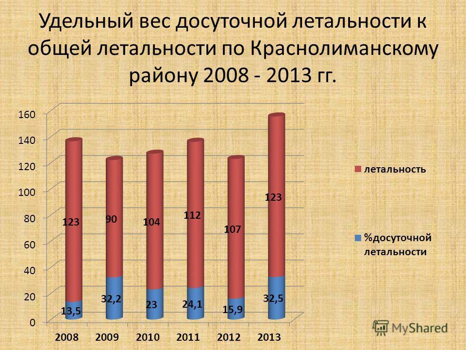 Удельный вес досуточной летальности к общей летальности по Краснолиманскому району 2008 - 2013 гг.
