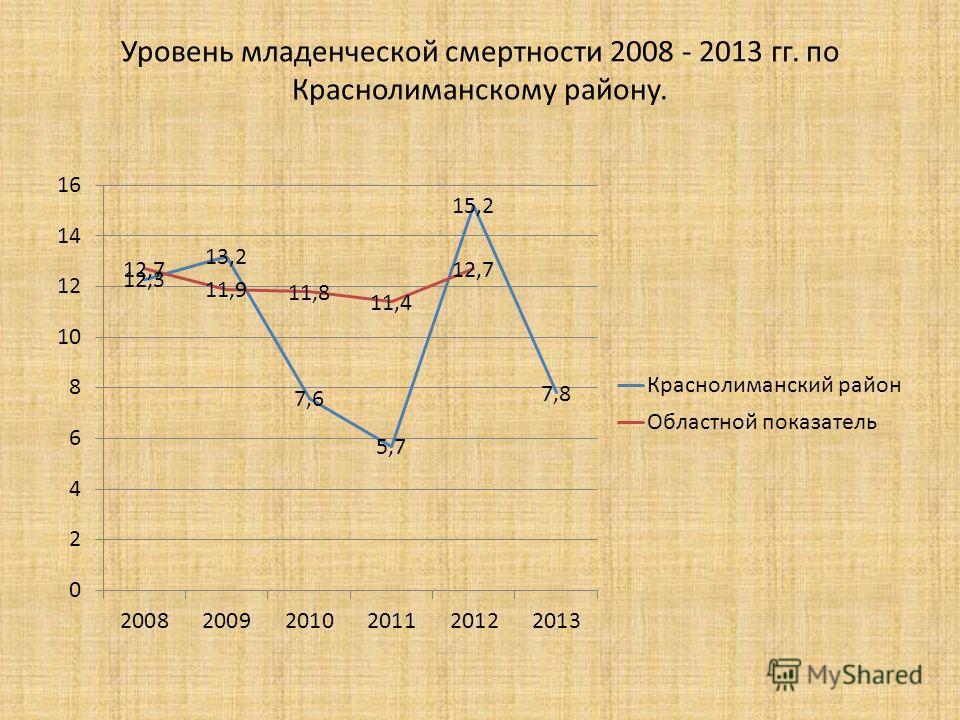 Уровень младенческой смертности 2008 - 2013 гг. по Краснолиманскому району.