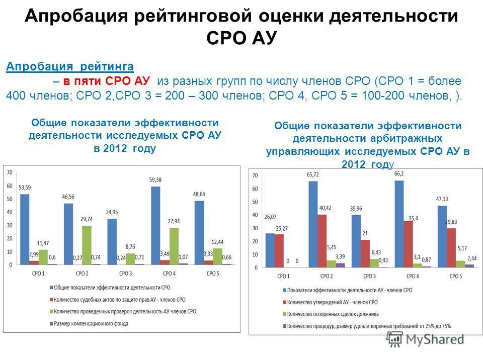 Апробация рейтинга – в пяти СРО АУ из разных групп по числу членов СРО (СРО 1 = более 400 членов; СРО 2,СРО 3 = 200 – 300 членов; СРО 4, СРО 5 = 100-200 членов, ). Общие показатели эффективности деятельности исследуемых СРО АУ в 2012 году Общие показ