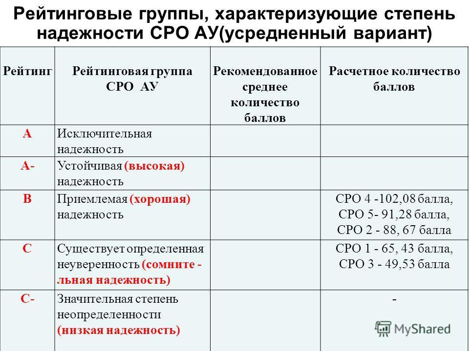 Рейтинговые группы, характеризующие степень надежности СРО АУ(усредненный вариант) РейтингРейтинговая группа СРО АУ Рекомендованное среднее количество баллов Расчетное количество баллов АИсключительная надежность А-Устойчивая (высокая) надежность ВПр