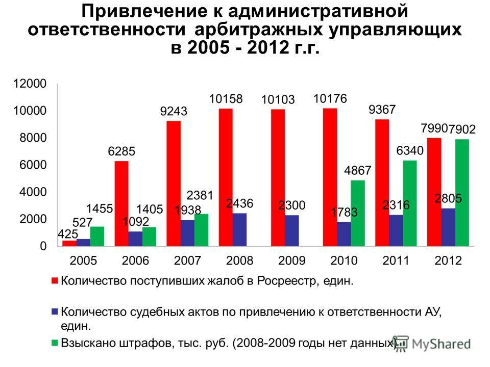 Привлечение к административной ответственности арбитражных управляющих в 2005 - 2012 г.г.