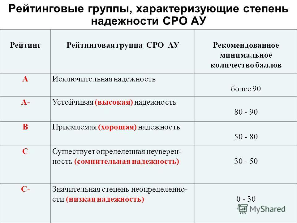 Рейтинговые группы, характеризующие степень надежности СРО АУ РейтингРейтинговая группа СРО АУРекомендованное минимальное количество баллов АИсключительная надежность более 90 А-Устойчивая (высокая) надежность 80 - 90 ВПриемлемая (хорошая) надежность