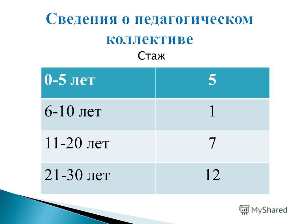 Стаж 0-5 лет5 6-10 лет1 11-20 лет7 21-30 лет12